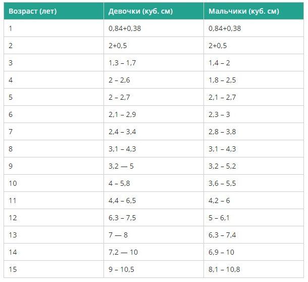 Размеры железы в зависимости от возраста ребенка
